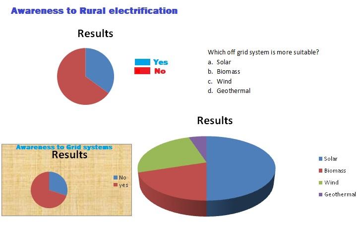 Microgrid Technology