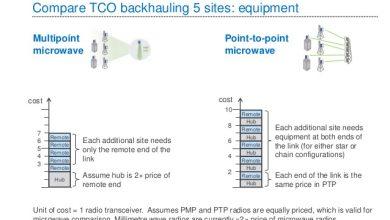 Microwave Backhaul Links