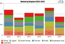 Maritime Satellite Communications Market