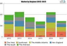 Instrumented Bearing Market