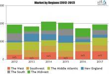 Acid Casein Market