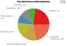 Nano Biosensors Market