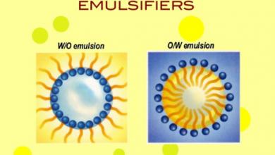 Emulsifier Sales Market
