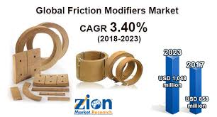 Friction Modifiers Market