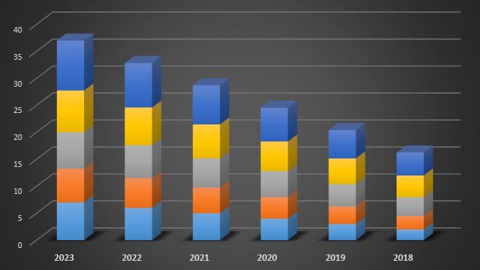 Global Organic Cocoa Market 2018-2023