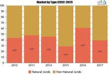 D-Amino Acids Market