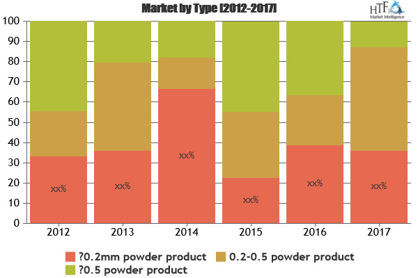 Nitrile Butadiene Rubber Powder Market