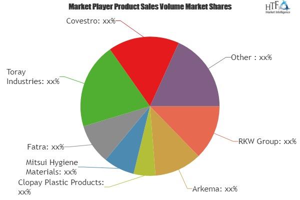 Gas Permeable Membrane market