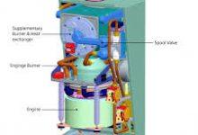 Micro Combined Heat & Power Market