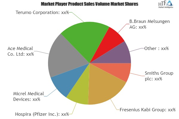 Patient-Controlled Analgesia (PCA) Pump Market