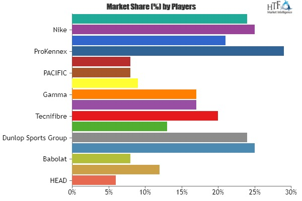 Tennis Products Market